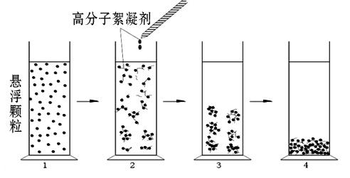 靠谱的聚丙烯酰胺微球「解答」
